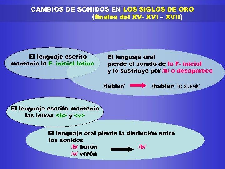CAMBIOS DE SONIDOS EN LOS SIGLOS DE ORO (finales del XV- XVI – XVII)