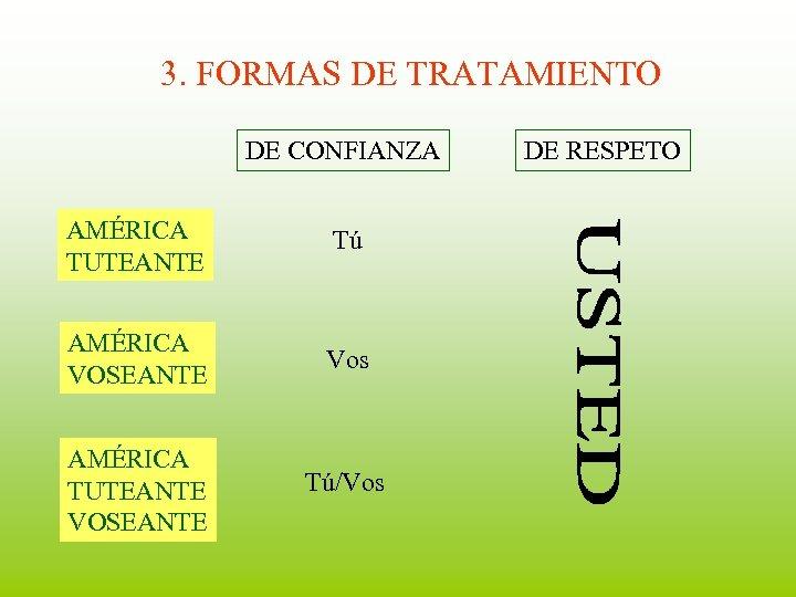 3. FORMAS DE TRATAMIENTO DE CONFIANZA AMÉRICA TUTEANTE Tú AMÉRICA VOSEANTE Vos AMÉRICA TUTEANTE