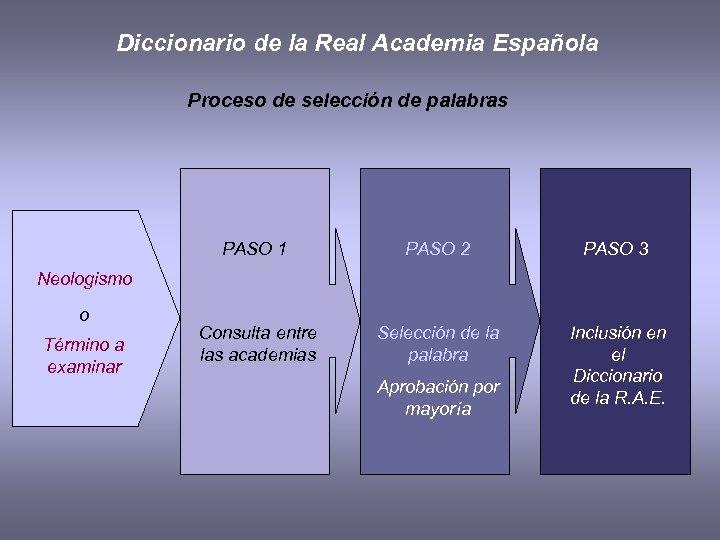 Diccionario de la Real Academia Española Proceso de selección de palabras PASO 1 PASO