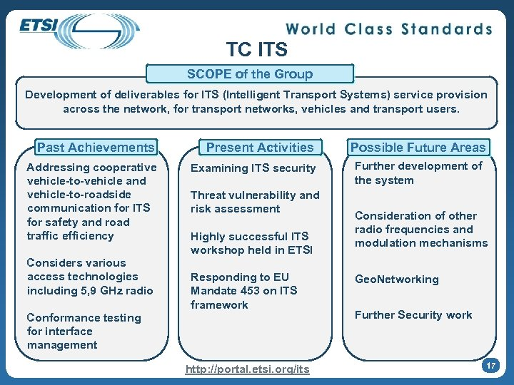 TC ITS SCOPE of the Group Development of deliverables for ITS (Intelligent Transport Systems)