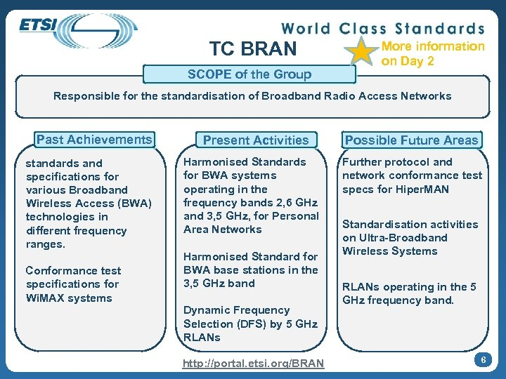 TC BRAN SCOPE of the Group More information on Day 2 Responsible for the