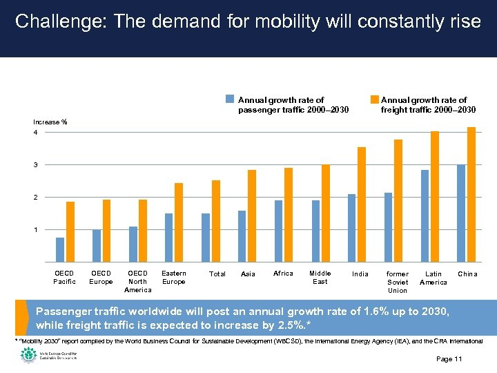 Challenge: The demand for mobility will constantly rise Annual growth rate of passenger traffic