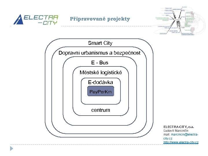 Připravované projekty Smart City Dopravní urbanismus a bezpečnost E - Bus Městské logistické E-dodávka