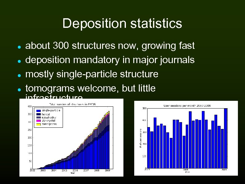 Deposition statistics about 300 structures now, growing fast deposition mandatory in major journals mostly