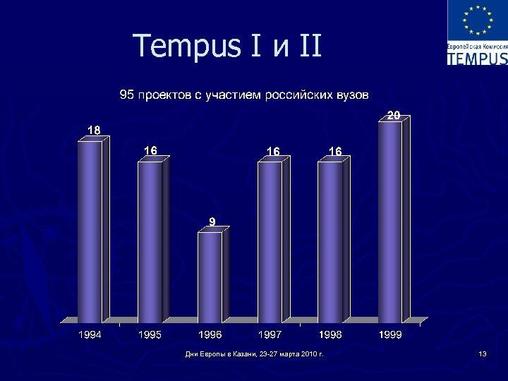 Tempus I и II Дни Европы в Казани, 23 -27 марта 2010 г. 13