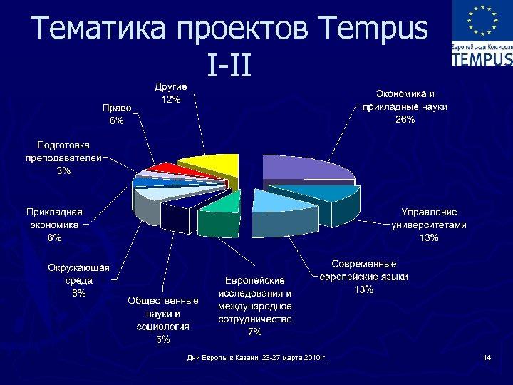 Тематика проектов Tempus I-II Дни Европы в Казани, 23 -27 марта 2010 г. 14
