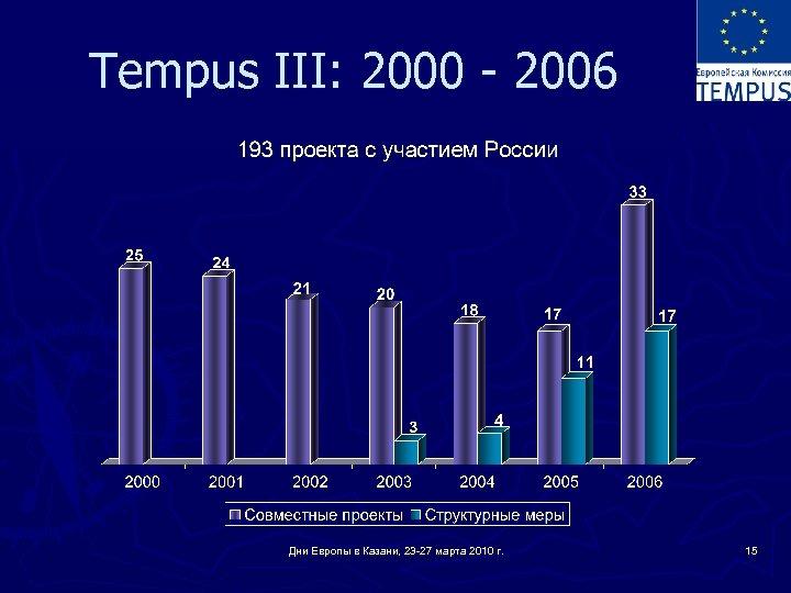 Tempus III: 2000 - 2006 Дни Европы в Казани, 23 -27 марта 2010 г.