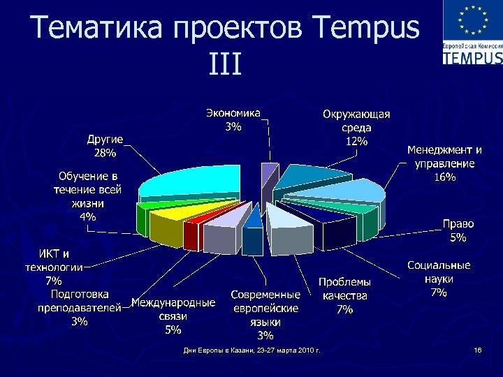 Тематика проектов Tempus III Дни Европы в Казани, 23 -27 марта 2010 г. 16