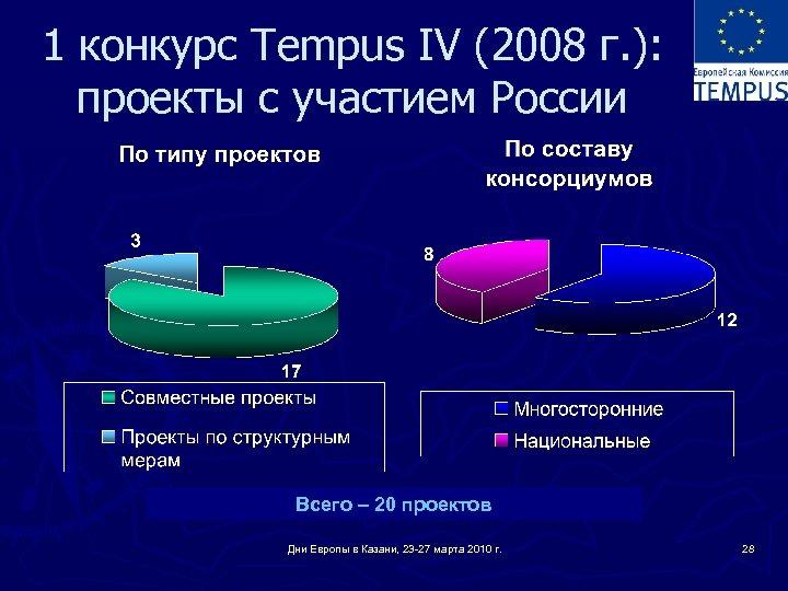 1 конкурс Tempus IV (2008 г. ): проекты с участием России Всего – 20