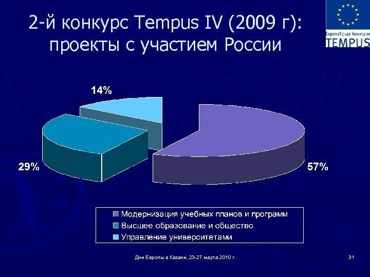 2 -й конкурс Tempus IV (2009 г): проекты с участием России Дни Европы в
