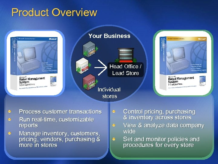 Product Overview Your Business Head Office / Lead Store Individual stores Process customer transactions