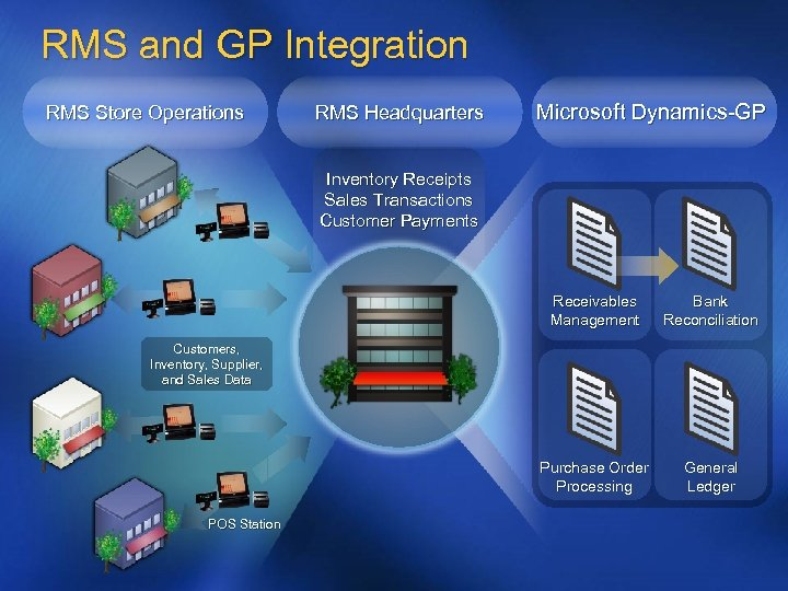RMS and GP Integration RMS Store Operations RMS Headquarters Microsoft Dynamics-GP Inventory Receipts Sales