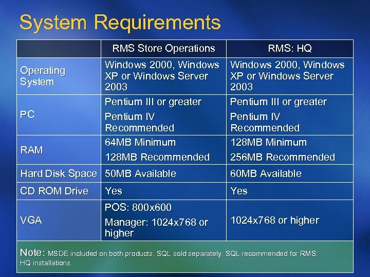 System Requirements RMS Store Operations Operating System PC RAM RMS: HQ Windows 2000, Windows