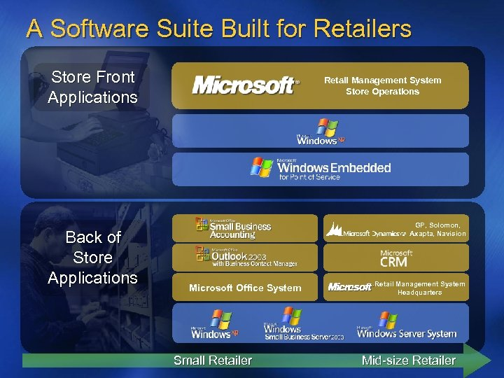 A Software Suite Built for Retailers Store Front Applications Back of Store Applications Retail