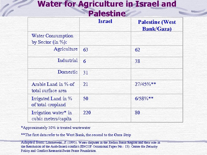 Water for Agriculture in Israel and Palestine Israel Palestine (West Bank/Gaza) 63 62 Industrial
