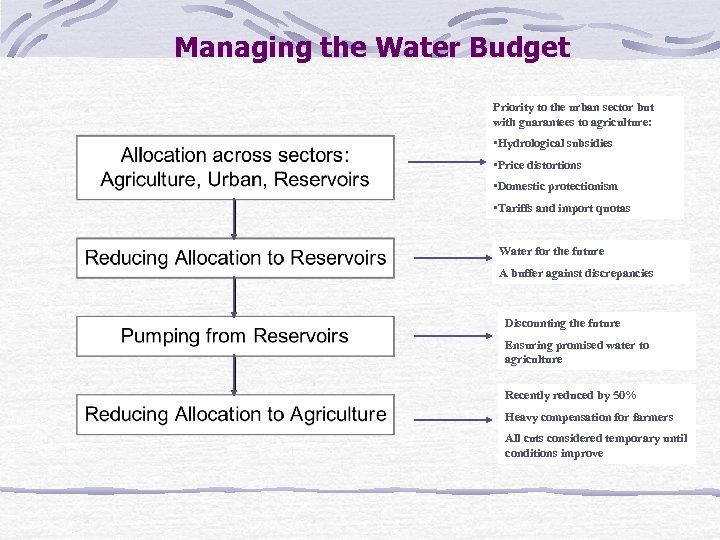 Managing the Water Budget Priority to the urban sector but with guarantees to agriculture: