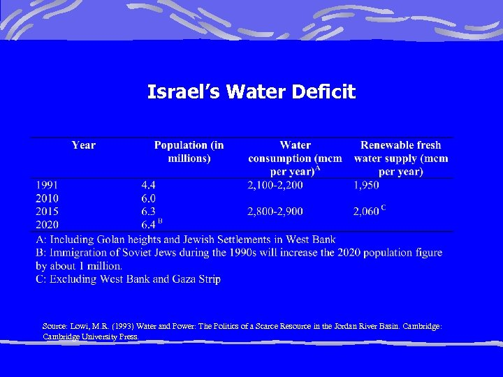 Israel's Water Deficit Source: Lowi, M. R. (1993) Water and Power: The Politics of