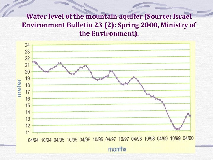 Water level of the mountain aquifer (Source: Israel Environment Bulletin 23 (2): Spring 2000,