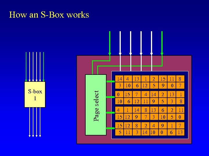 How an S-Box works Page select S-box 1 14 4 13 1 2 15