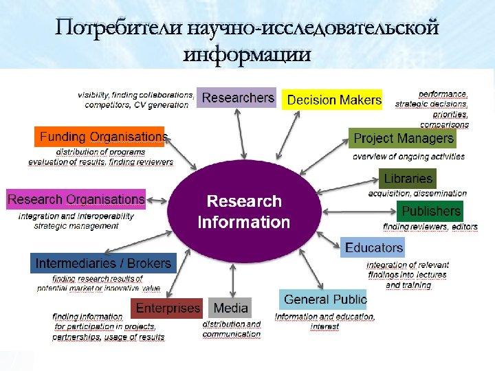 Потребители научно-исследовательской информации