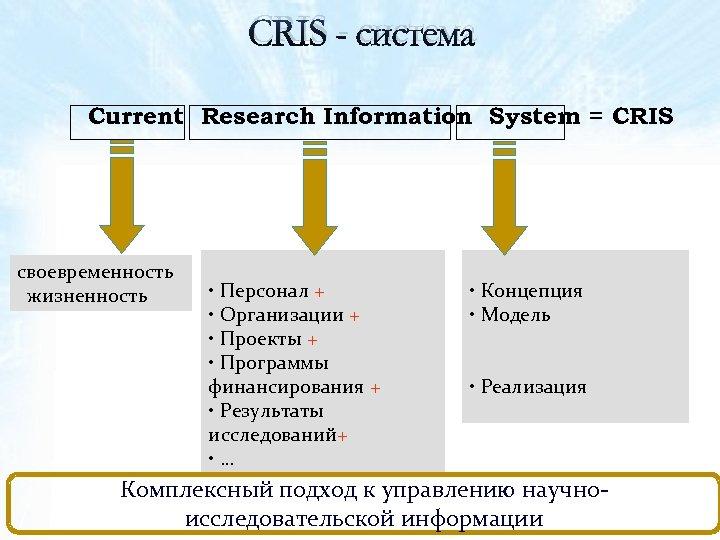 CRIS - система Current Research Information System = CRIS своевременность жизненность • Персонал +