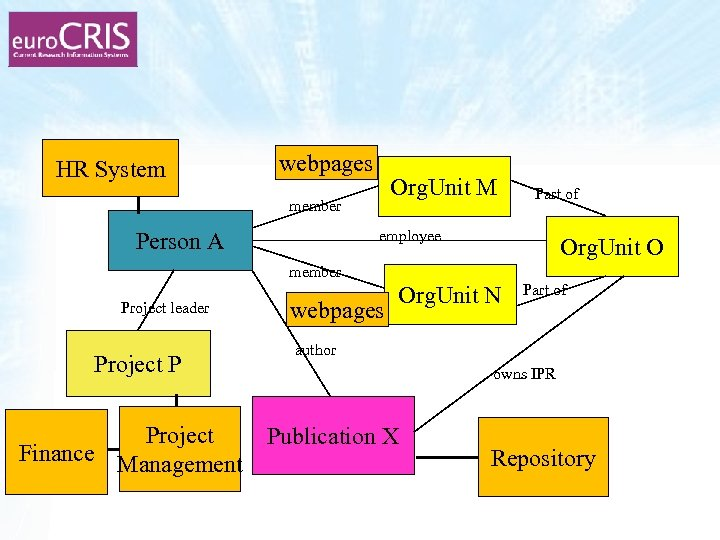 HR System webpages Org. Unit M member Part of employee Person A Org. Unit