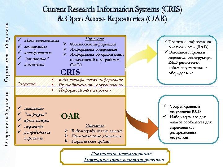 Стратегический уровень ü ü ü Оперативный уровень Current Research Information Systems (CRIS) & Open