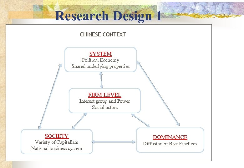 Research Design 1 CHINESE CONTEXT SYSTEM Political Economy Shared underlying properties FIRM LEVEL Interest