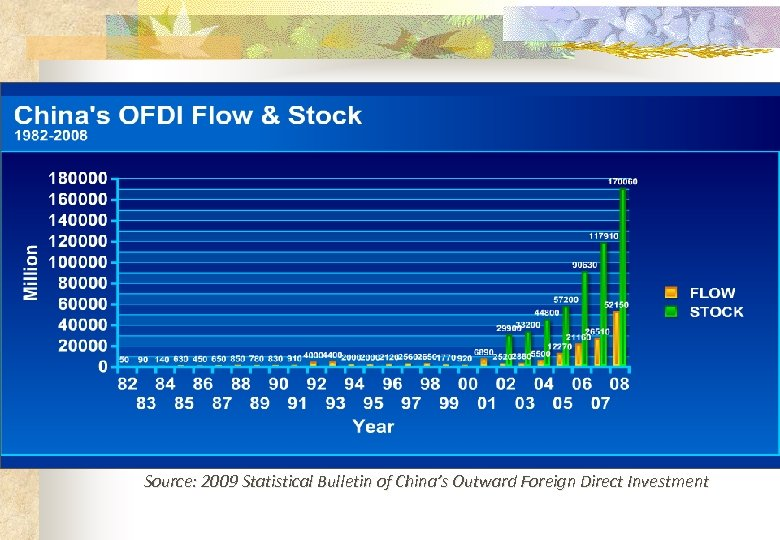 Source: 2009 Statistical Bulletin of China's Outward Foreign Direct Investment
