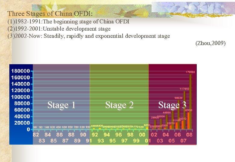 Three Stages of China OFDI: (1)1982 -1991: The beginning stage of China OFDI (2)1992