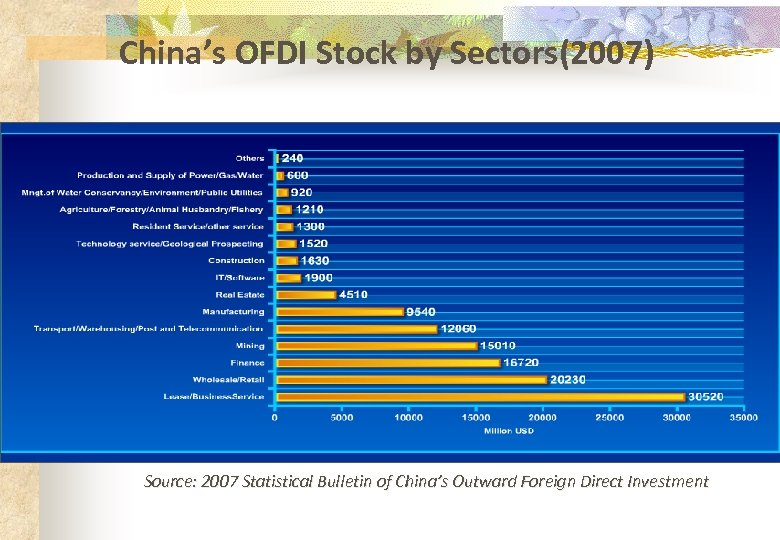 China's OFDI Stock by Sectors(2007) Source: 2007 Statistical Bulletin of China's Outward Foreign Direct
