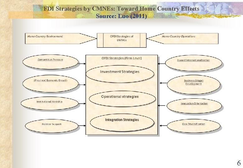 FDI Strategies by CMNEs: Toward Home Country Effects Source: Luo (2011) 6