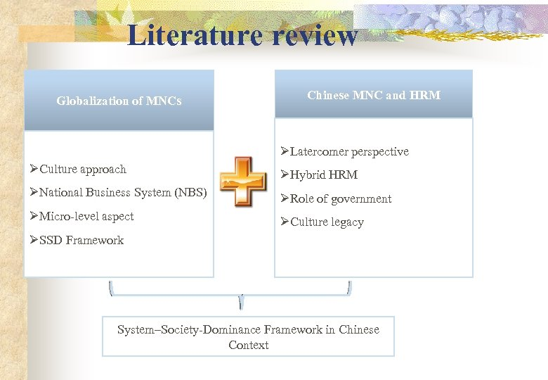 Literature review Globalization of MNCs Chinese MNC and HRM ØLatercomer perspective ØCulture approach ØHybrid
