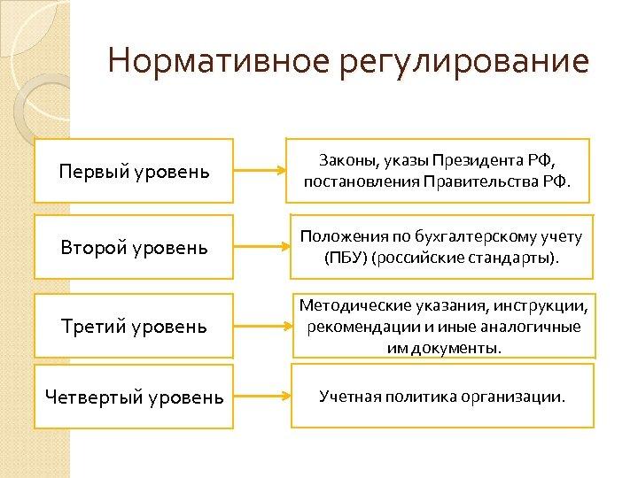 Нормативное регулирование Первый уровень Законы, указы Президента РФ, постановления Правительства РФ. Второй уровень Положения