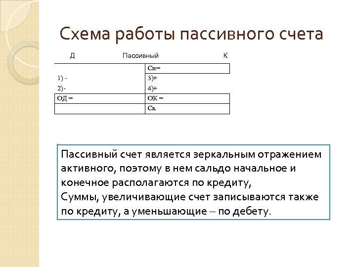 Схема работы пассивного счета Д 1) 2) ОД = Пассивный К Сн= 3)+ 4)+