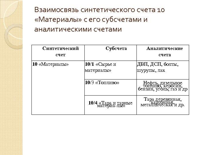 Взаимосвязь синтетического счета 10 «Материалы» с его субсчетами и аналитическими счетами Синтетический счет 10