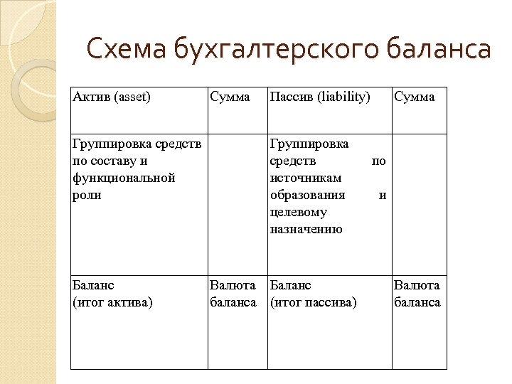 Схема бухгалтерского баланса Актив (asset) Сумма Группировка средств по составу и функциональной роли Баланс