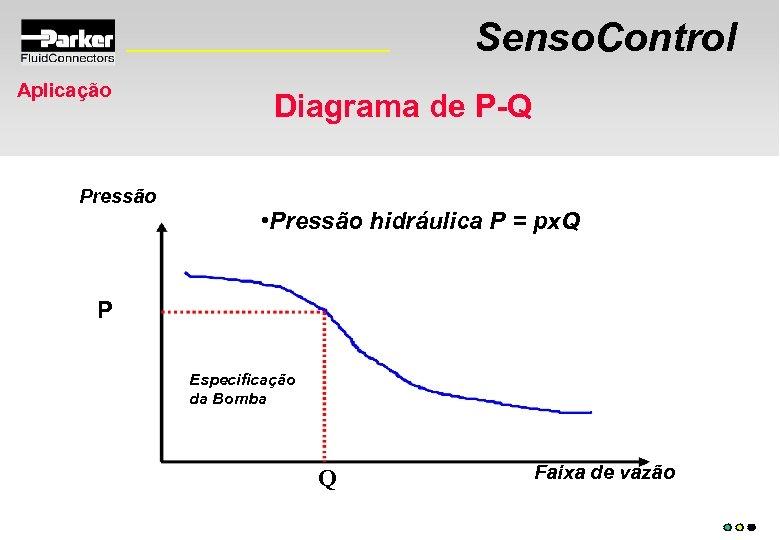 Senso. Control Aplicação Pressão Diagrama de P-Q • Pressão hidráulica P = px. Q