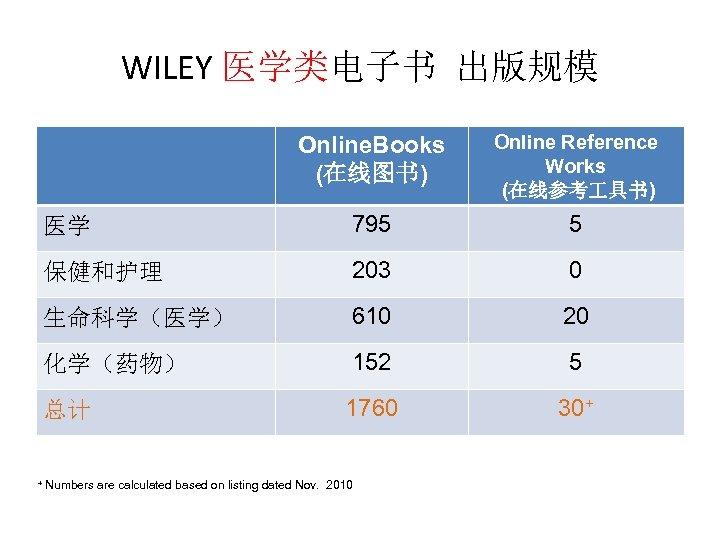 WILEY 医学类电子书 出版规模 Online. Books (在线图书) Online Reference Works (在线参考 具书) 医学 795 5
