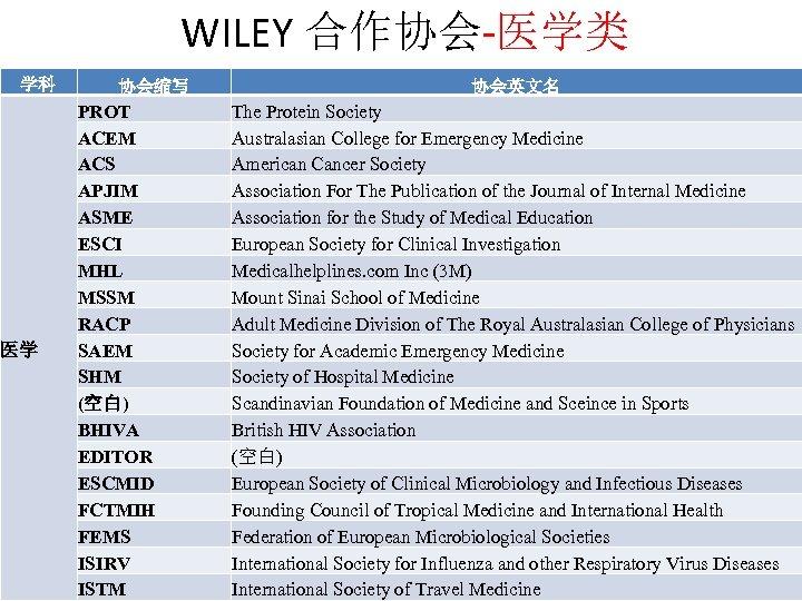 WILEY 合作协会-医学类 学科 医学 协会缩写 PROT ACEM ACS APJIM ASME ESCI MHL MSSM RACP