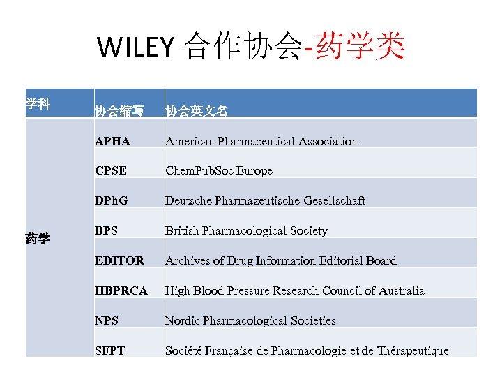 WILEY 合作协会-药学类 学科 协会英文名 APHA American Pharmaceutical Association CPSE Chem. Pub. Soc Europe DPh.