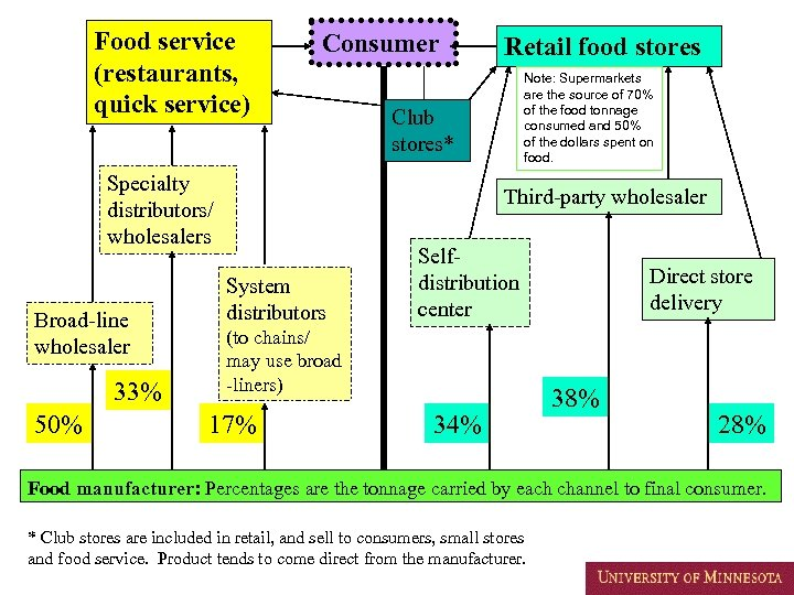 Food service (restaurants, quick service) Consumer Specialty distributors/ wholesalers Broad-line wholesaler 33% 50% Retail
