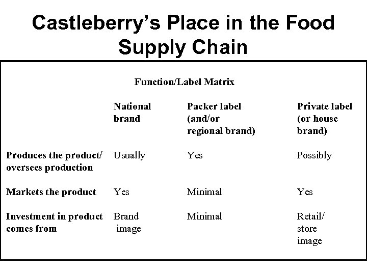 Castleberry's Place in the Food Supply Chain Function/Label Matrix National brand Packer label (and/or