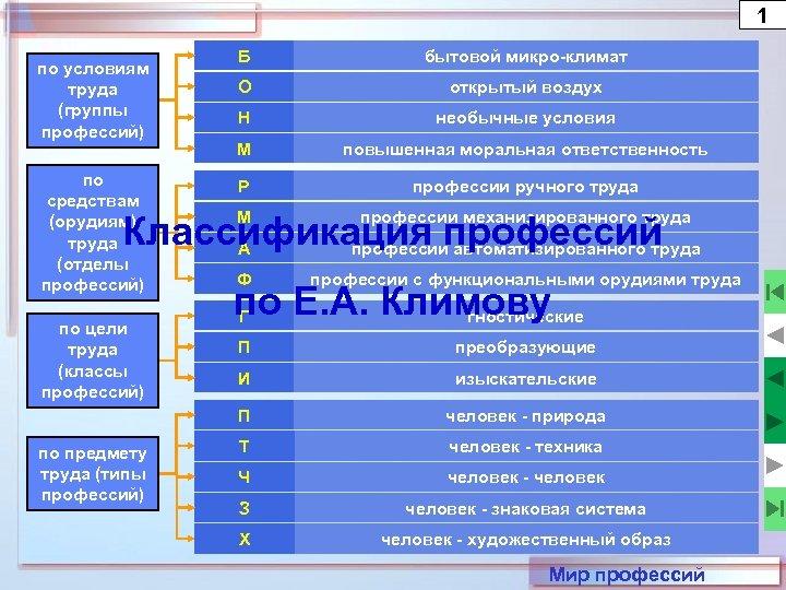 1 по средствам (орудиям) труда (отделы профессий) Б бытовой микро-климат О открытый воздух Н