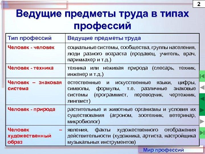 2 Ведущие предметы труда в типах профессий Тип профессий Ведущие предметы труда Человек -