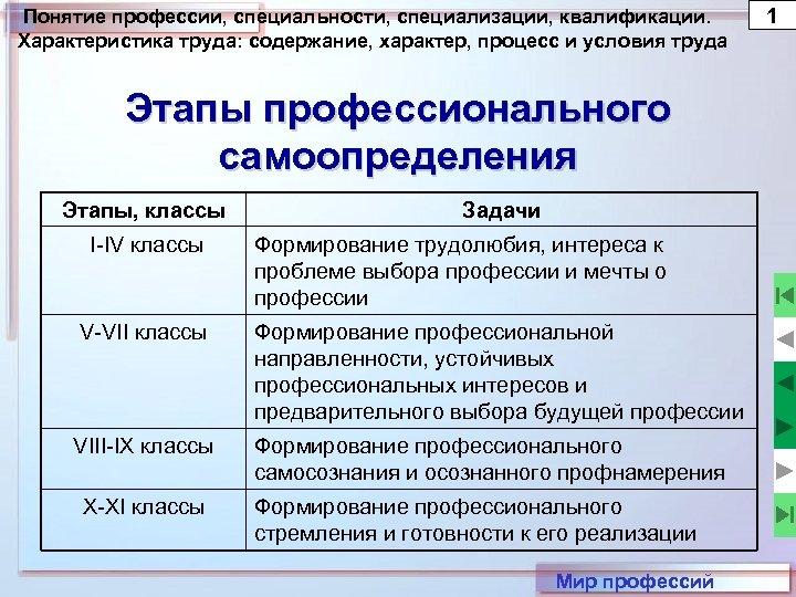 Понятие профессии, специальности, специализации, квалификации. Характеристика труда: содержание, характер, процесс и условия труда Этапы