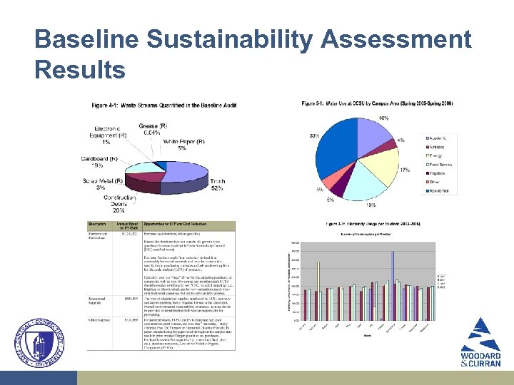 Baseline Sustainability Assessment Results