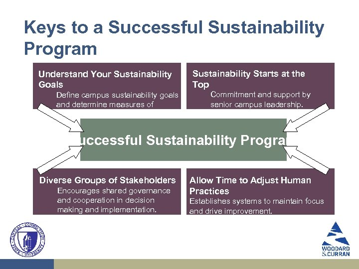 Keys to a Successful Sustainability Program Understand Your Sustainability Goals Define campus sustainability goals