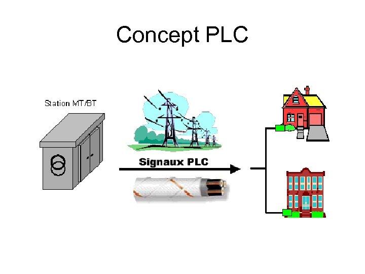 Concept PLC