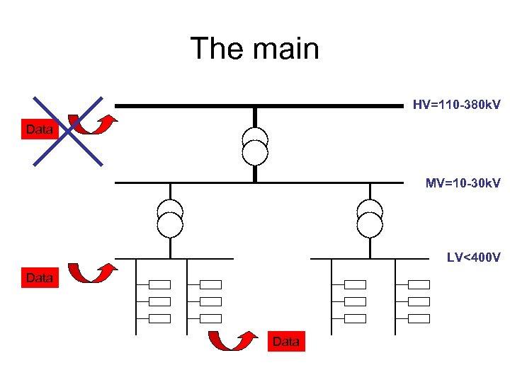 The main HV=110 -380 k. V Data MV=10 -30 k. V LV<400 V Data